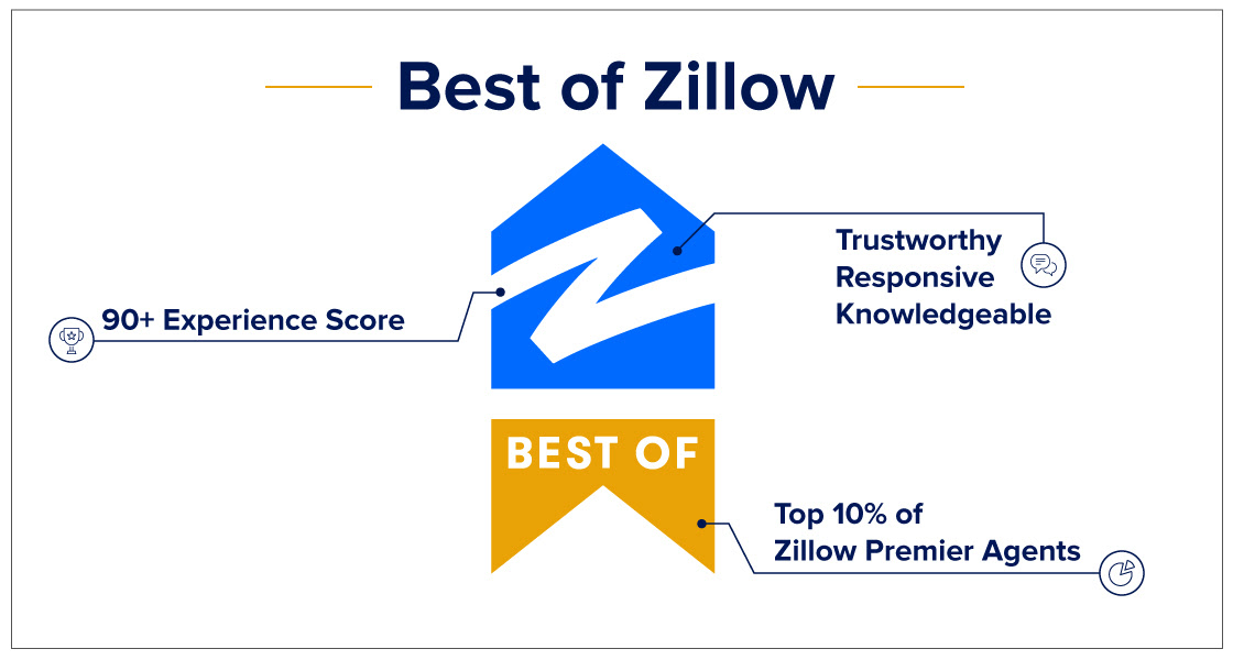 best-of-zillow