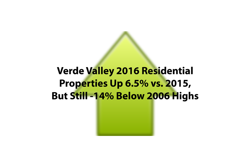 Verde Valley 2016 Residential Properties Up 6.5% vs. 2015, But Still -14% Below 2006 Highs